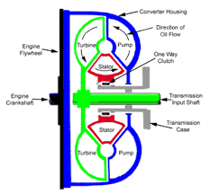 automatic transmissions a short course on how they work carparts com the stator is mounted to torque converter internal diagram