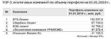 Курсовая работа Планирование хозяйственной деятельности  Также на рис 4 и рис 5 показано какое место среди других российских лизинговых компаний занимает УРАЛСИБ по объёму портфеля и полученных платежей на 2010