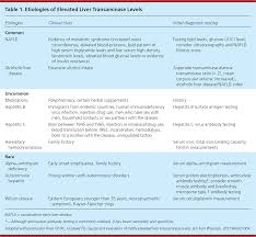 Mildly Elevated Liver Transaminase Levels Causes And