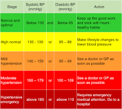 Stages Of Hypertension Chart Blood Pressure Heart Stroke Foundation South Africa