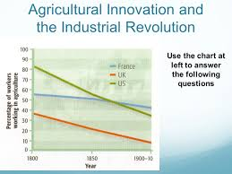 Agricultural Revolution Chart The 2 Nd Agricultural Revolution Was A Revolt By