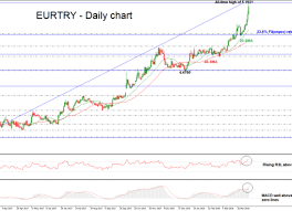 Eur Try Chart Technical Analysis Eur Try Econ Alerts