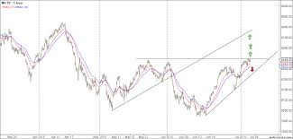 Nse Stocks Nifty Weekly Analysis For 06 10 July