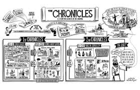 Chronicles Genealogy Chart 1 Chronicles Overview And Outline Reasons For Hope Jesus