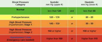 Pediatric Blood Pressure Mobile Discoveries