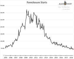 Us Housing Market Breakdown Chart My Money Blog