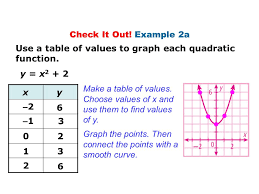 how to write a quadratic equation given table jennarocca