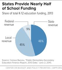 School Funding Chart Is There Room For High School Sports Andy Chai Medium