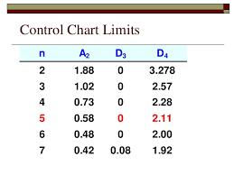 A2 Control Chart Control Charts