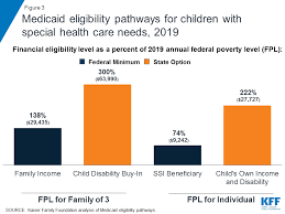 Family Related Medicaid Income Asset Limit Chart Florida Medicaids Role For Children With Special Health Care Needs