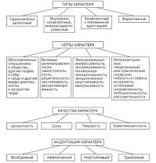 Типы акцентуации характера по А Е Личко Структура характера