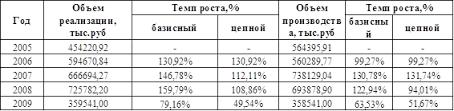 Экономика Анализ финансово хозяйственной деятельности предприятия  Исходя из данных представленных в таблице 2 1 можно сделать вывод что объем реализации в 2009 году по отношению к 2005 в сопоставимых ценах уменьшился на