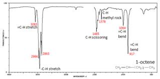 Infrared Interpretation Chemistry Libretexts