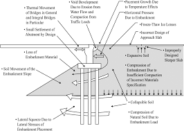 Embankment Design Example Structural Design And Construction Issues Of Approach Slabs