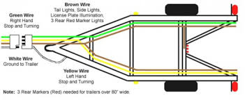 wiring diagram for a trailer with 4 wires readingrat net 5 wire trailer to 4 wire plug at Five Wire Trailer Harness