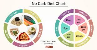 Amount Of Carbs In Foods Chart Diet Chart For No Carb Patient No Carb Diet Chart Lybrate