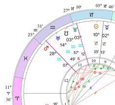 Cusp Chart Astrology Understanding The Astrological Chart Wheel