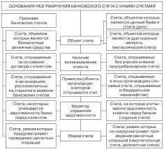 Договор банковского счета Разграничения банковского счета с иными счетами