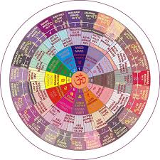 nakshatra degrees chart the nakshatras spiritvehicle