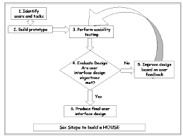 Flowchart Of The Six Step Proposed Methodology To Building