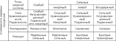 Типы темперамента и учет их в деловом общении Реферат Меланхолический темперамент определяется слабостью процессов возбуждения и торможения при этом их подвижность или инертность нехарактерны