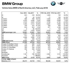 Bmw Sales Chart Bmw Sales Recover With A 4 2 Rebound In February