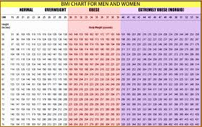 Height And Weight Chart Uncommon Height Weight Chart For Man Ideal Weight Chart