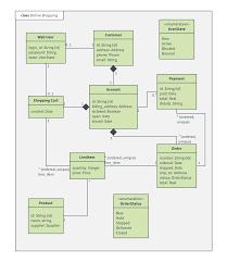 Uml Diagram Templates And Examples Lucidchart Blog