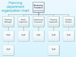 Marketing Org Chart Examples Marketing Organizational Structure Bismi Margarethaydon Com