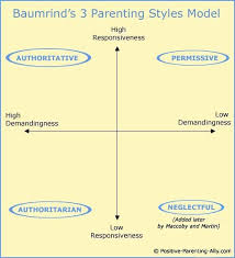 best psychology images psychology psicologia  role model essay on parents 3 parenting styles in depth the famous diana baumrind study