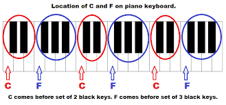 Piano Keys Chart With Numbers Piano Keyboard Diagram Keys With Notes