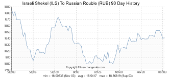 Usd Rub Historical Chart Israeli Shekel Ils To Russian Rouble Rub Exchange Rates