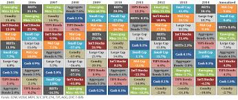 Asset Allocation Chart 2018 Jelly Bean Chart Investments Xbox Future