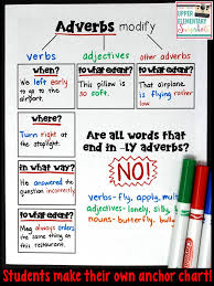 Adverb Anchor Chart 2nd Grade Upper Elementary Snapshots An Adverb Anchor Chart With A