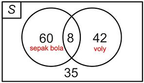 Contoh Soal Diagram Venn Diagram Venn Dilengkapi Contoh Soal Dan Pembahasannya