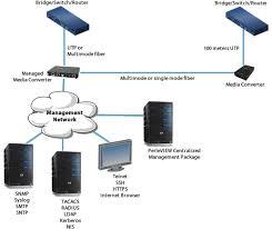 fast ethernet fiber to fiber managed converter modules perle managed fiber links diagram fast ethernet