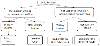 Combat Compensation Pay Chart Ohio Department Of Taxation Ohio_individual Individual