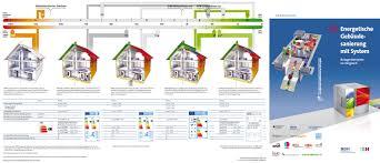 Wenn Die Heizungsanlage Auch Die Kühlung Übernimmt | Gebäudetechnik