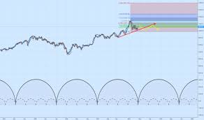 Dty0 Index Charts And Quotes Tradingview