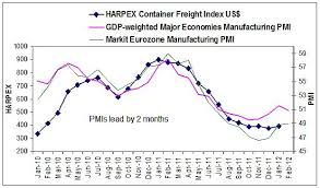 The Harpex Index Is Superior To The Baltic Dry Index