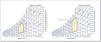 Comfort Zone Psychrometric Chart Comfort Zones Shifted On Psychrometric Chart A Photo On