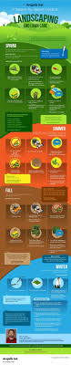 17 best ideas about lawn care diy landscaping ideas infographic an angie 039 s list seasonal guide to lawn care
