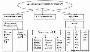Государство власть и государственное управление курсовая Государство власть и государственное управление курсовая файлом