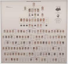 Lcn Bios Bonanno Family 2002 Photo Chart