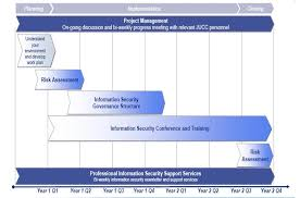 istf project plan jpgthe project schedule is depicted in the following diagram
