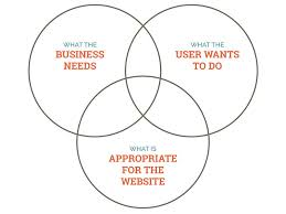 Venn Diagram Website Evaluating Ideas An A List Apart Blog Post