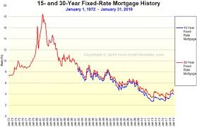 Image Result For Mortgage Rates Chart Personal Financial