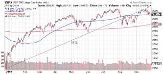 Spx Moving Average Chart Jack Walker Blog S P 500 Index Price To Earnings Ratio