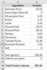Legumes Protein Content Chart 24 Of The Healthiest Beans Ranked By Nutrient Density Intake