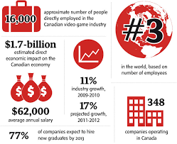 Videogame Statistics Canadas Video Game Industry Ranks No 3 Worldwide The Globe And Mail